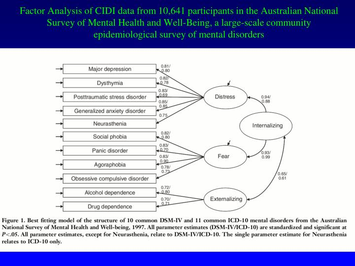 Factor Analysis of CIDI data from 10,641 participants in the