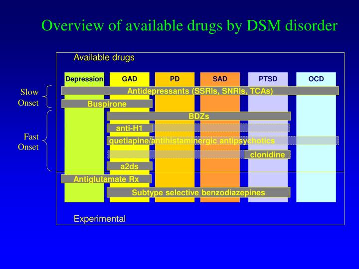 Overview of available drugs by DSM disorder