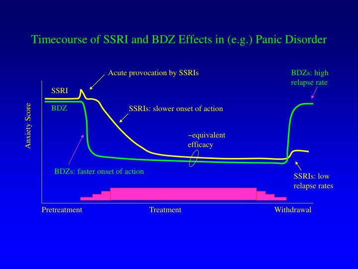 Timecourse of SSRI and BDZ Effects in (e.g.) Panic Disorder