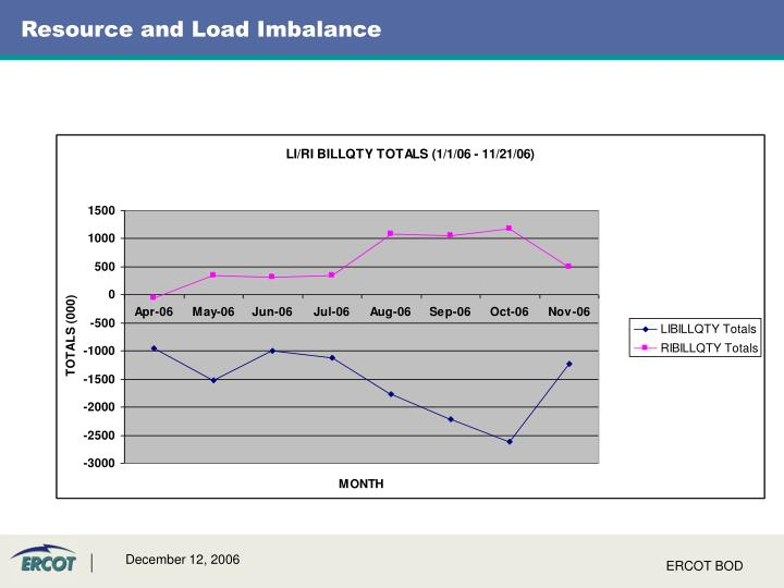 Resource and Load Imbalance