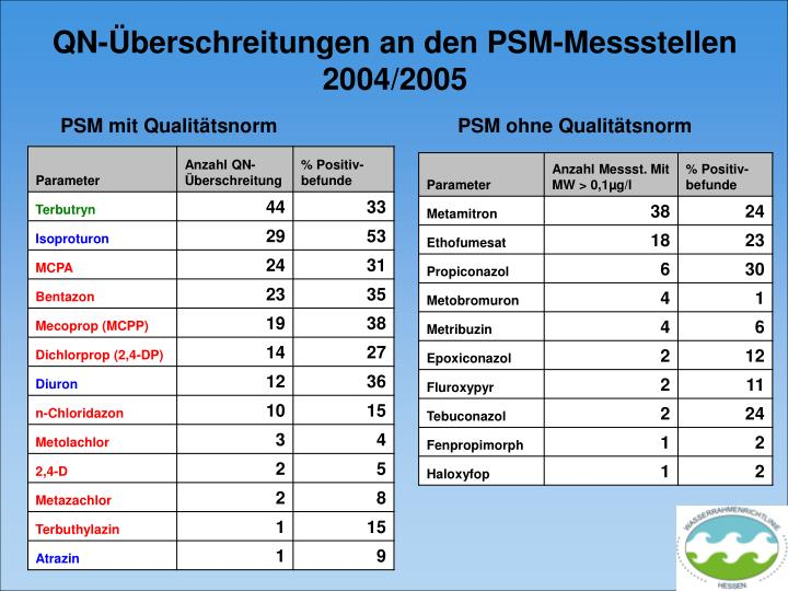 QN-Überschreitungen an den PSM-Messstellen