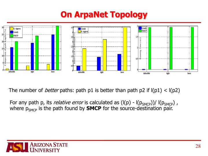 On ArpaNet Topology