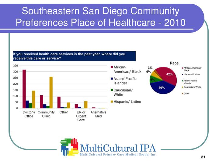 Southeastern San Diego Community Preferences Place of Healthcare - 2010