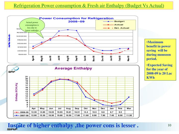 Refrigeration Power consumption & Fresh air Enthalpy (Budget Vs Actual)