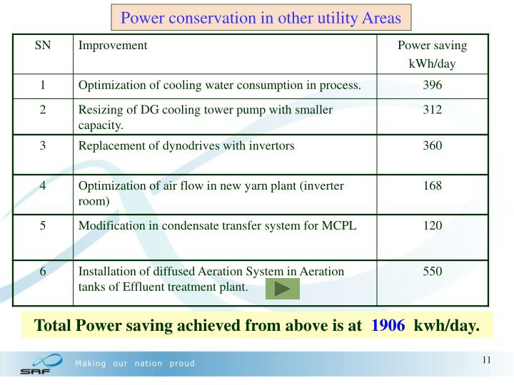 Power conservation in other utility Areas