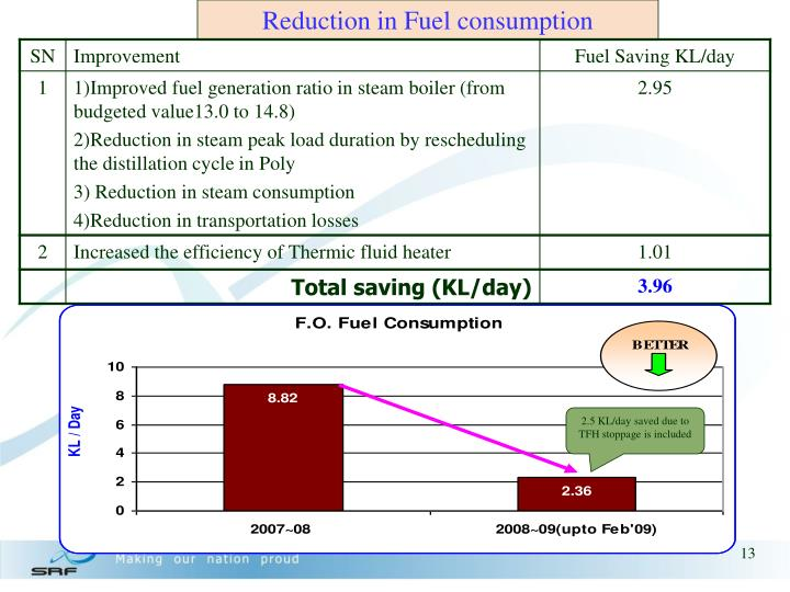 Reduction in Fuel consumption