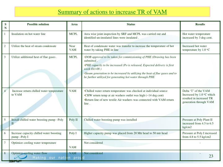 Summary of actions to increase TR of VAM