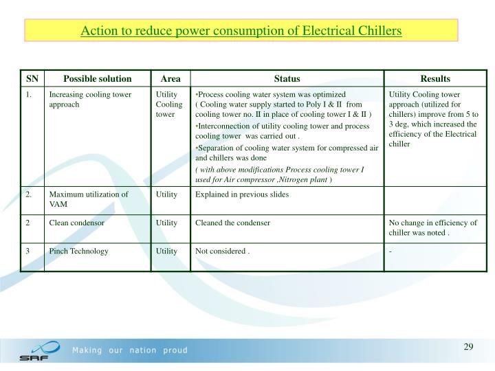 Action to reduce power consumption of Electrical Chillers