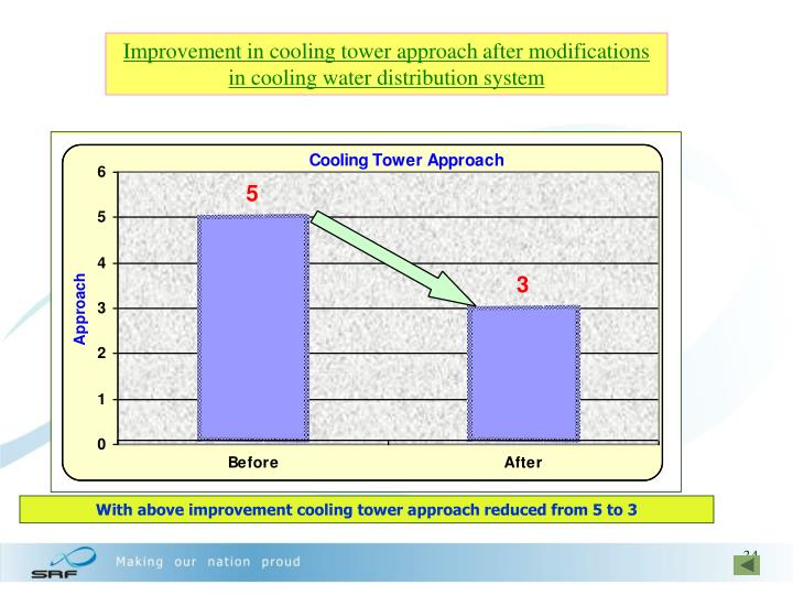 With above improvement cooling tower approach reduced from 5 to 3