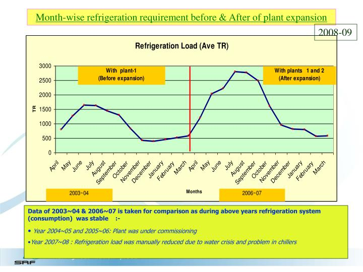 Month-wise refrigeration requirement before & After of plant expansion