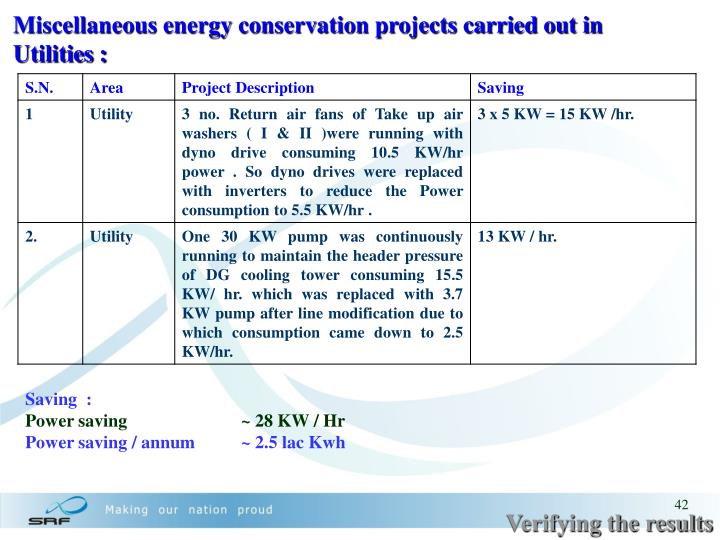 Miscellaneous energy conservation projects carried out in Utilities :
