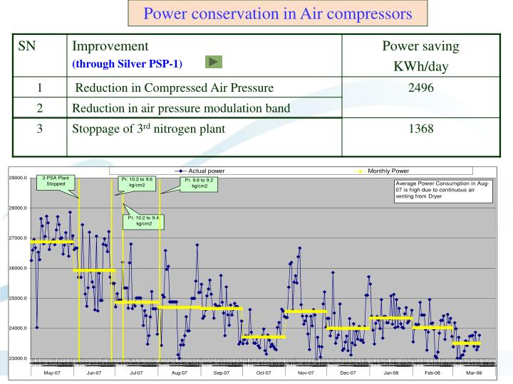 Power conservation in Air compressors