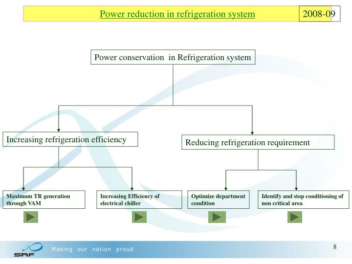 Power reduction in refrigeration system