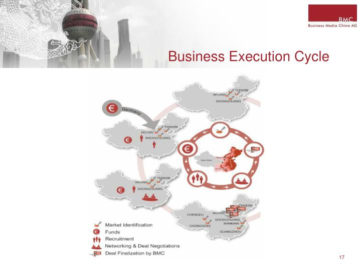 Business Execution Cycle