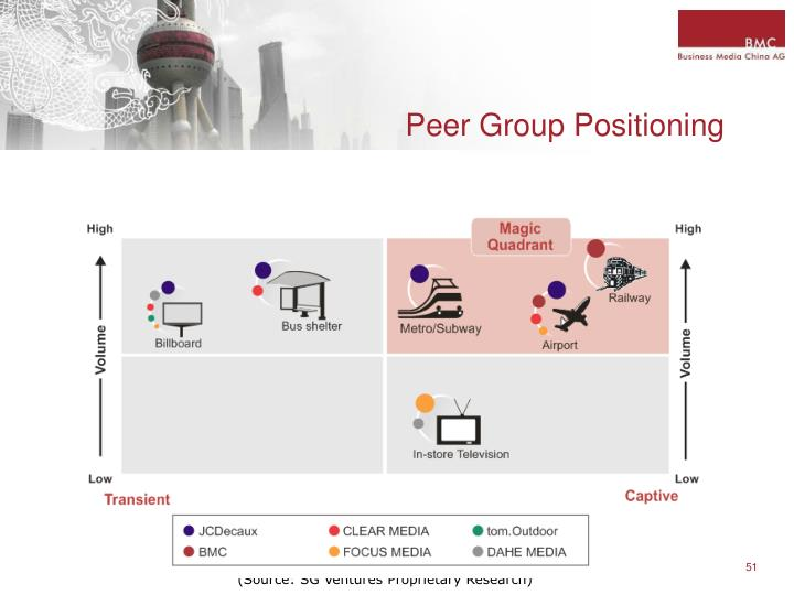 Peer Group Positioning