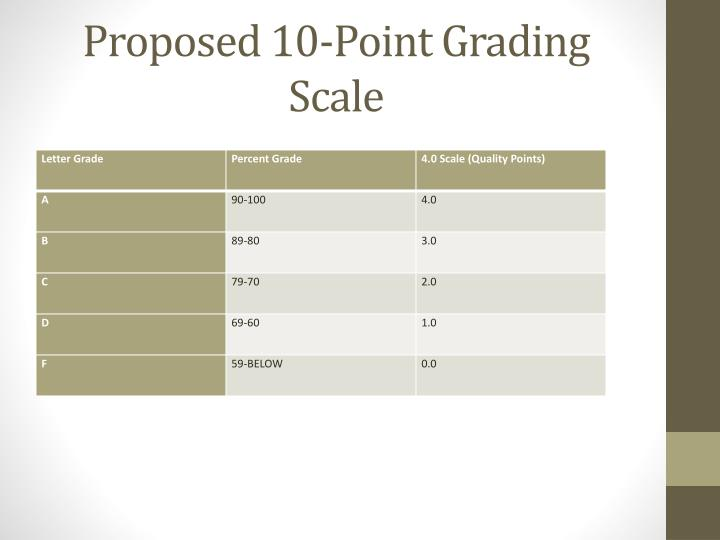 Proposed 10 point grading scale