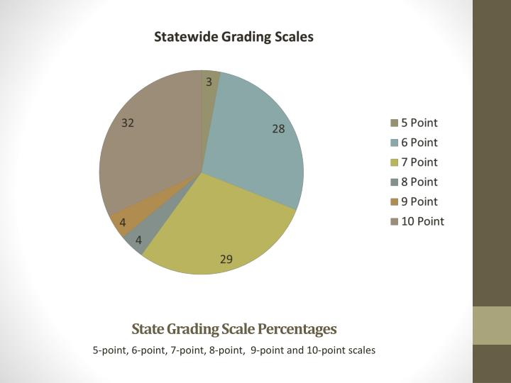 State Grading Scale Percentages