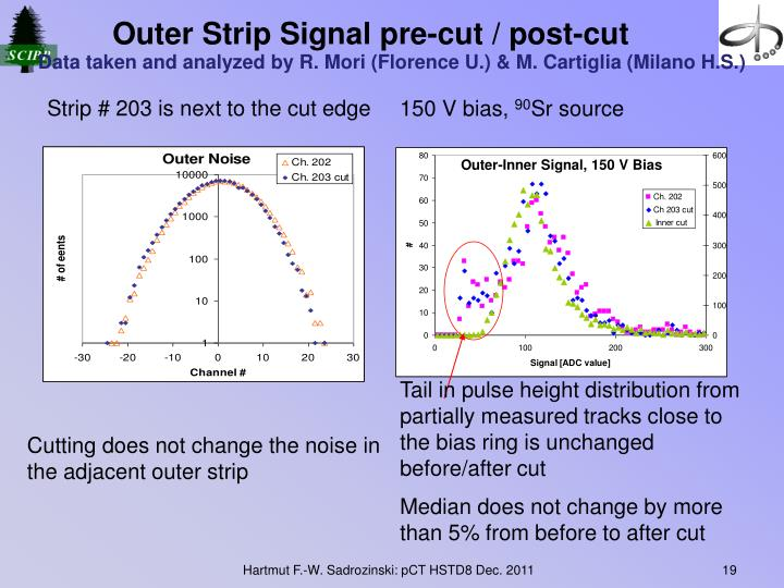 Outer Strip Signal pre-cut / post-cut