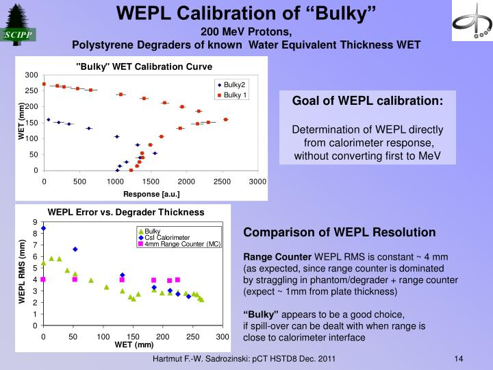 "WEPL Calibration of ""Bulky"""