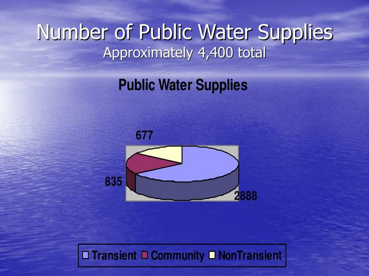 Number of Public Water Supplies