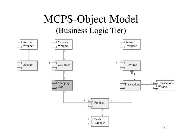 MCPS-Object Model