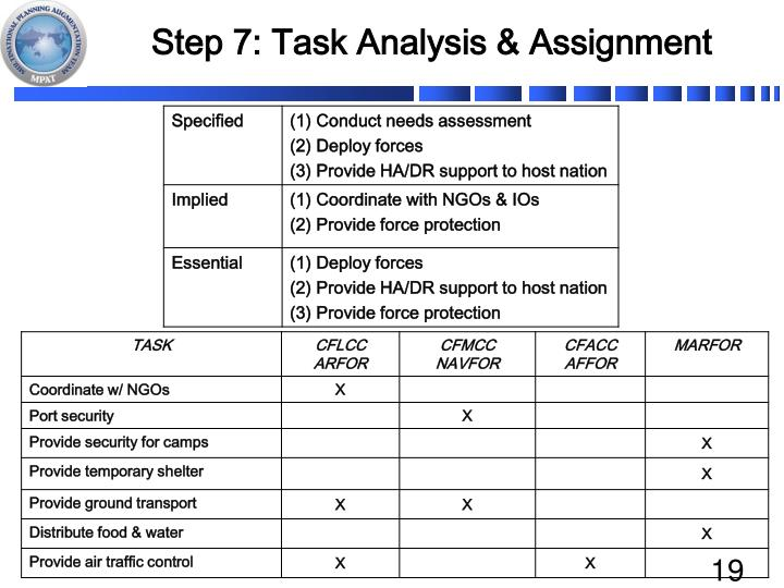 Step 7: Task Analysis & Assignment