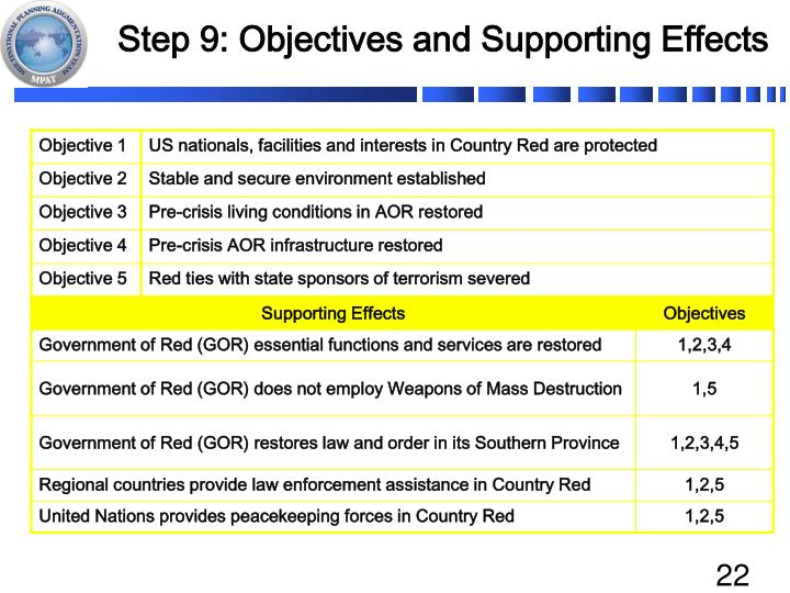 Step 9: Objectives and Supporting Effects