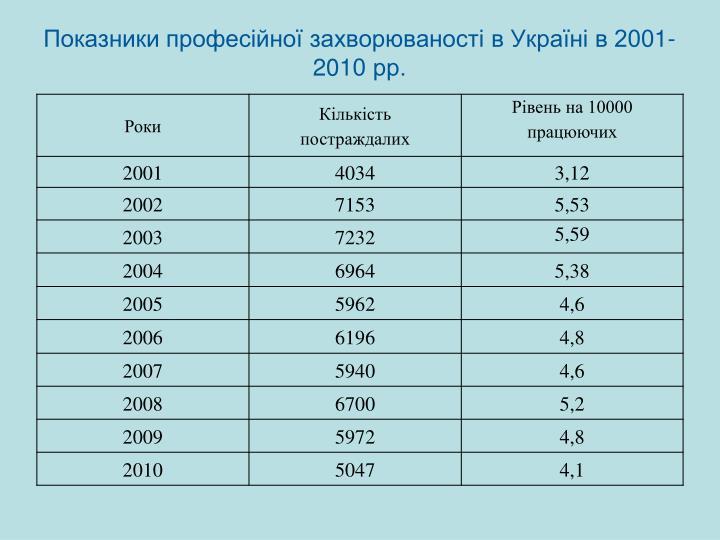 Показники професійної захворюваності в Україні в 200