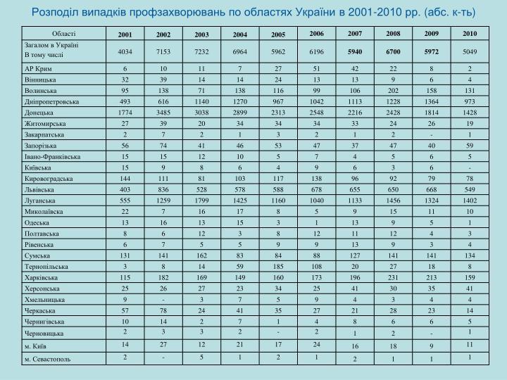 Розподіл випадків профзахворювань по областях України