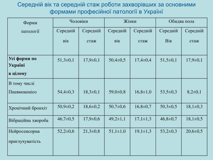 Середній вік та середній стаж роботи захворівших за основними формами професійної патології в Українї