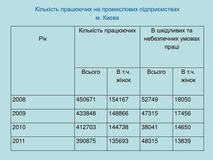 Кількість працюючих на промислових підприємствах