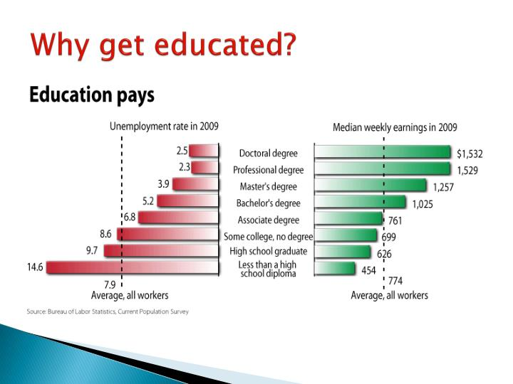 Why get educated?