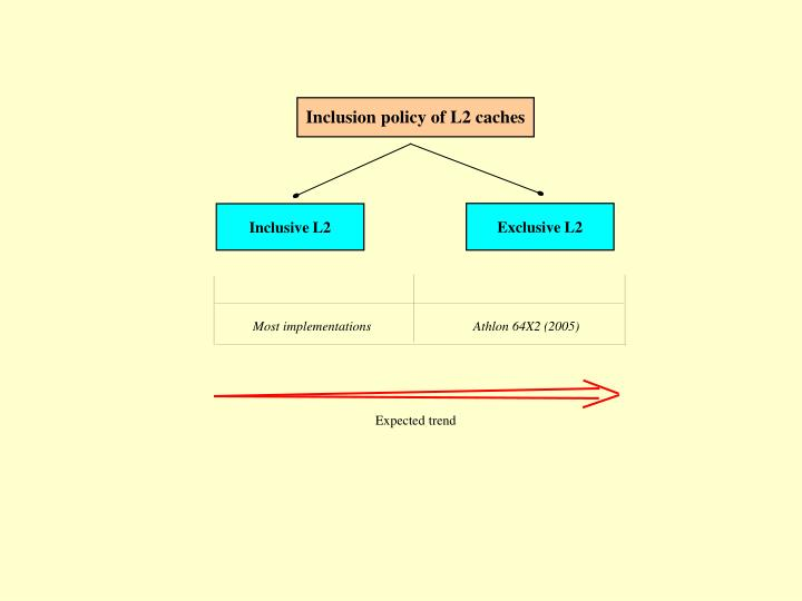 Inclusion policy of L2 caches