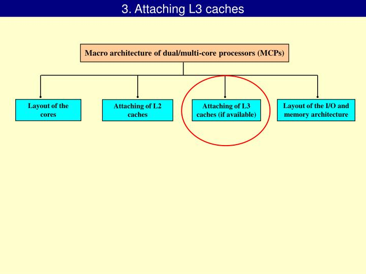 3. Attaching L3 caches