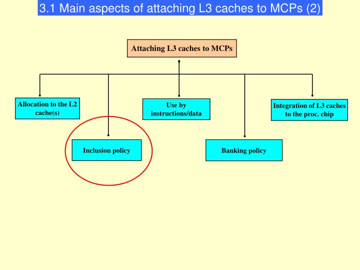 3.1 Main aspects of attaching L3 caches to MCPs (2)