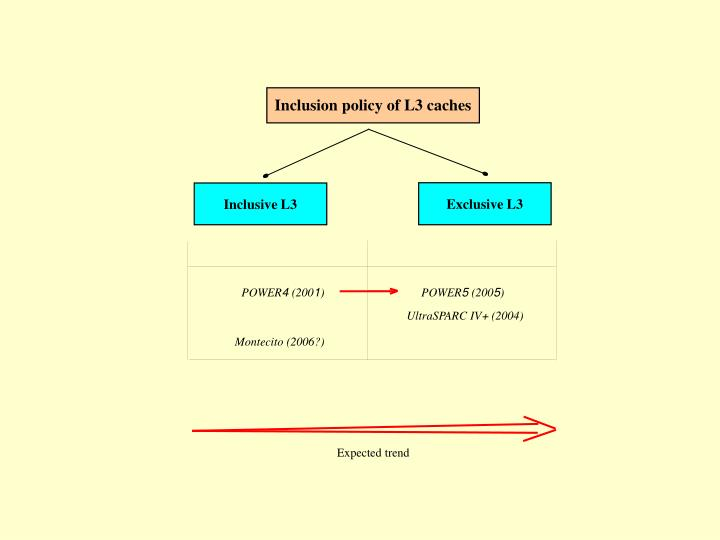 Inclusion policy of L3 caches