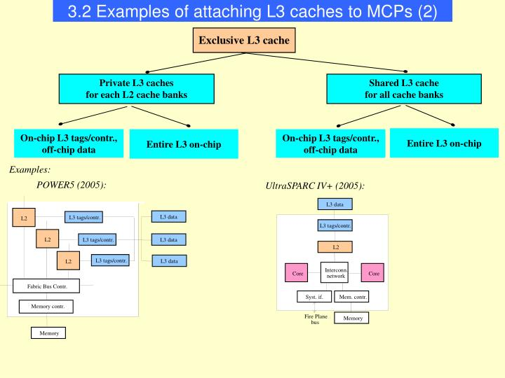 3.2 Examples of attaching L3 caches to MCPs (2)