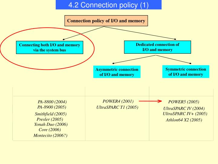 4.2 Connection policy (1)