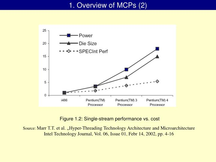 1. Overview of MCPs (2)