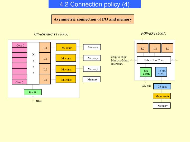 4.2 Connection policy (4)