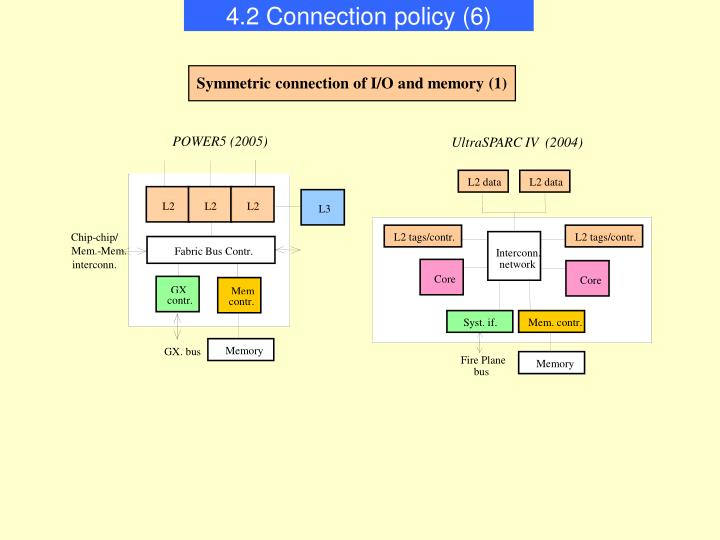 4.2 Connection policy (6)