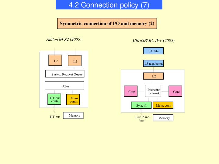 4.2 Connection policy (7)