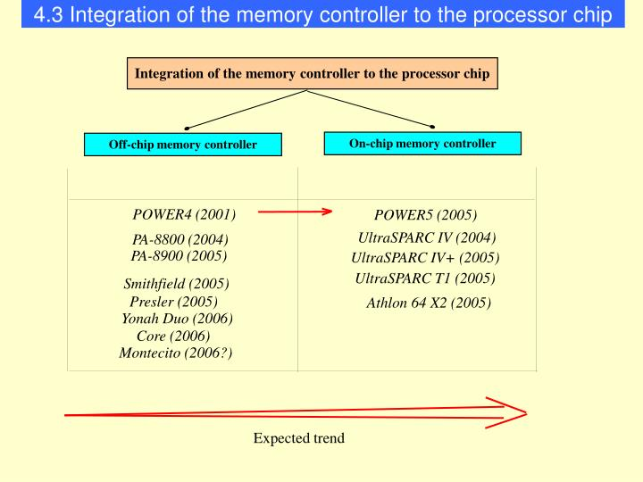 4.3 Integration of the memory controller to the processor chip