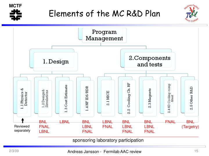 Elements of the MC R&D Plan