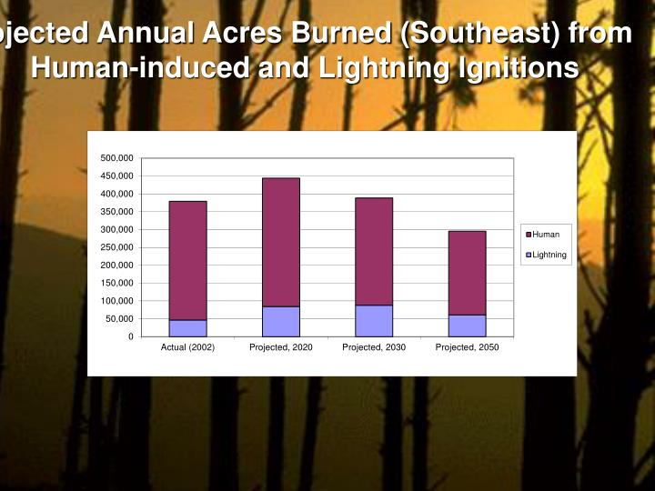 Projected Annual Acres Burned (Southeast) from Human-induced and Lightning lgnitions