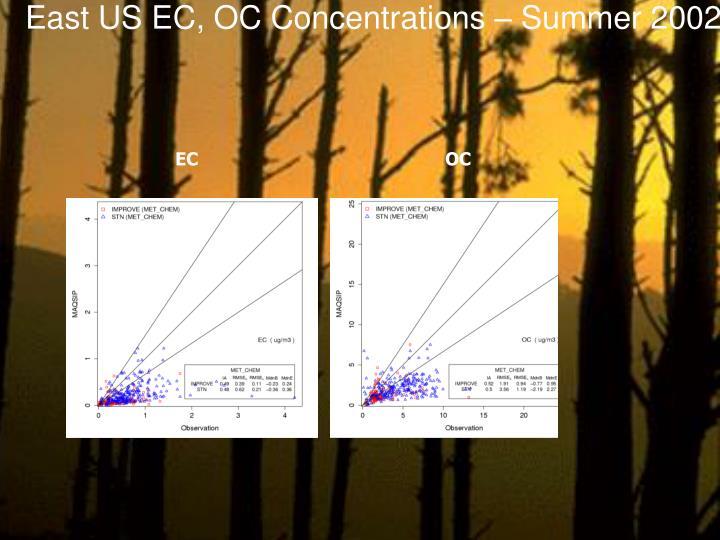 East US EC, OC Concentrations – Summer 2002