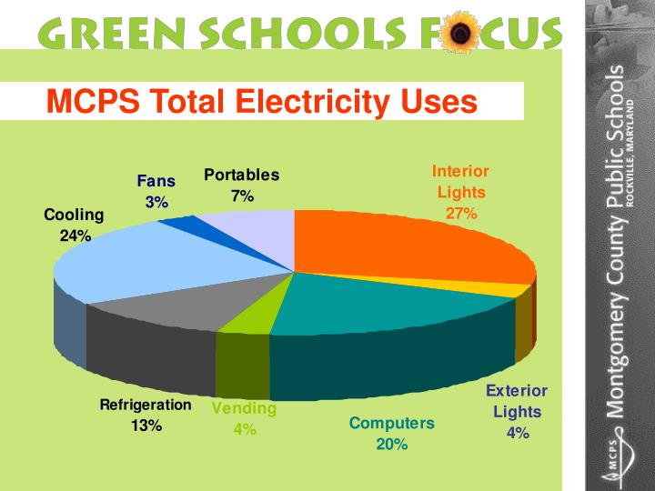 MCPS Total Electricity Uses