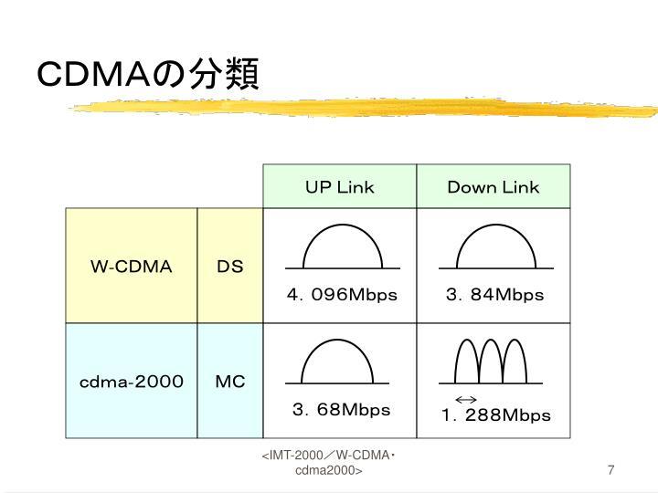CDMAの分類