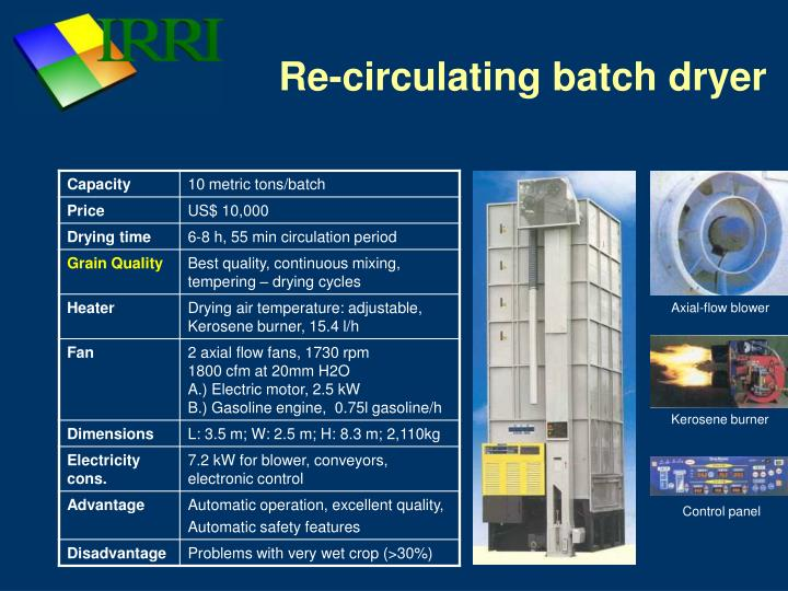 Re-circulating batch dryer