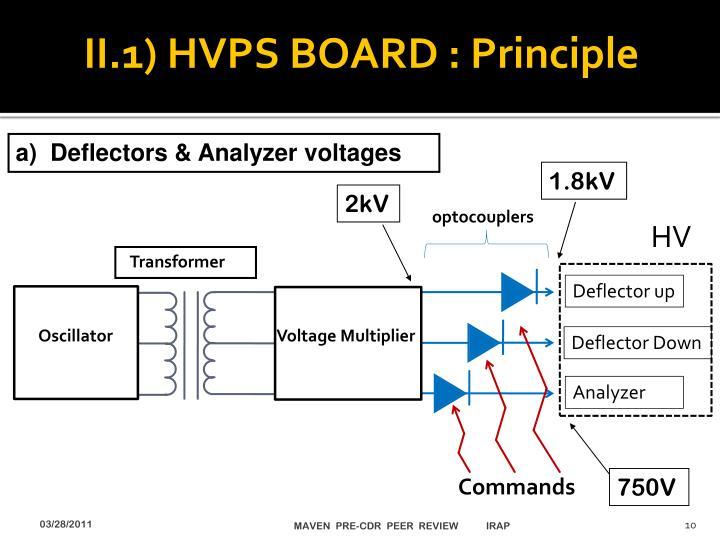II.1) HVPS BOARD : Principle
